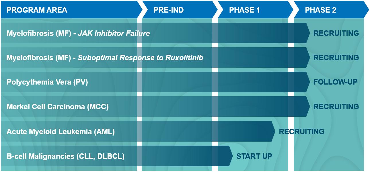 Kartos Therapeutics Development Pipeline
